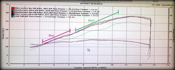 Blue berjaya di RPM 4,000-7,000, namun Black dominan di rentang 7,500-10,500