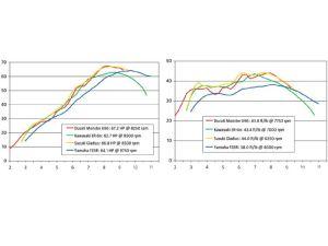146_0908_18_z+econo_bike_shootout+horsepower_torque_chart