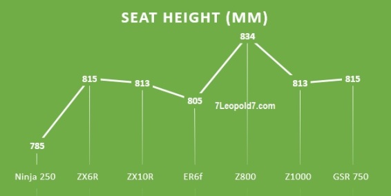 comparison seat height