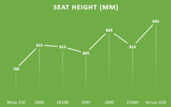 seat height