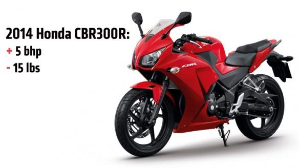 2013-10-2014-Honda-CBR300R