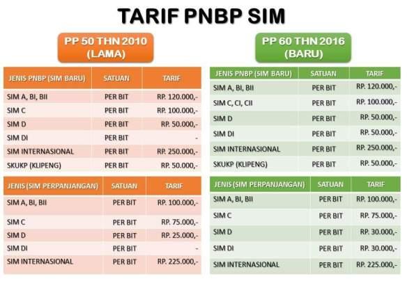 tarif-baru-buat-SIM-tahun-2017-di-Indonesia.jpeg