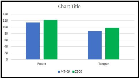 MT-09 vs Z900.jpg